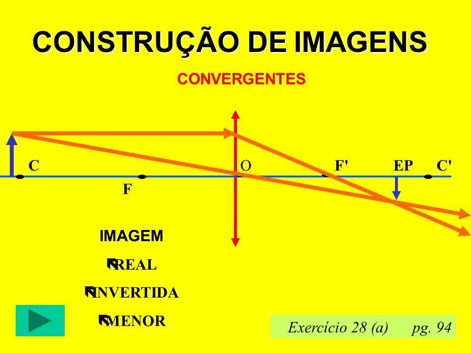CONSTRUÇÃO DE IMAGENS CONVERGENTES F F CC OEP IMAGEM ëREAL ëINVERTIDA ëMENOR Exercício 28 (a) pg.