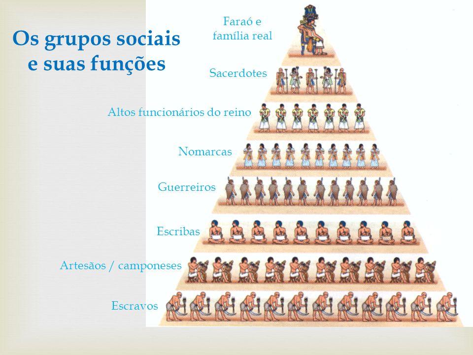Os grupos sociais e suas funções Faraó e família real Sacerdotes Nomarcas Guerreiros Escribas Artesãos / camponeses Escravos Altos funcionários do rei