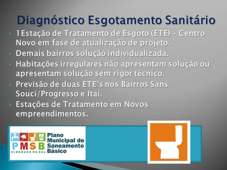 1Estação de Tratamento de Esgoto (ETE) – Centro Novo em fase de atualização de projeto. 1Estação de Tratamento de Esgoto (ETE) – Centro Novo em fase d