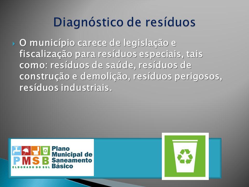 O município carece de legislação e fiscalização para resíduos especiais, tais como: resíduos de saúde, resíduos de construção e demolição, resíduos pe