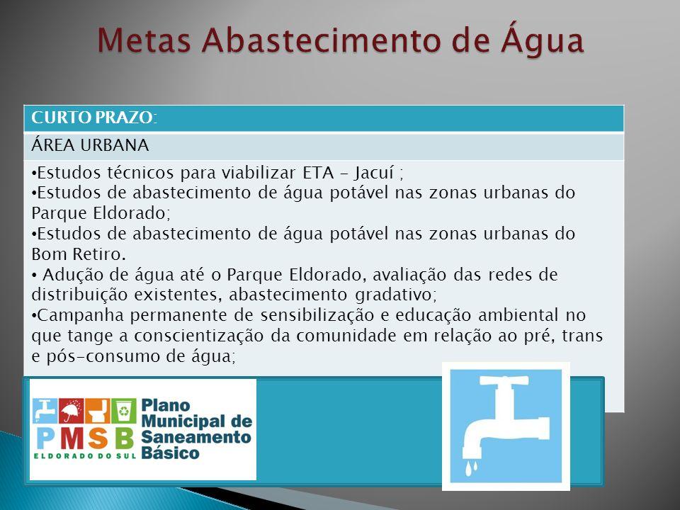 CURTO PRAZO: ÁREA URBANA Estudos técnicos para viabilizar ETA - Jacuí ; Estudos de abastecimento de água potável nas zonas urbanas do Parque Eldorado;