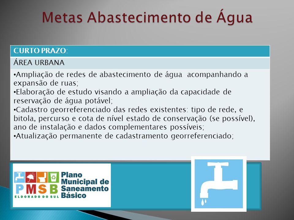 CURTO PRAZO: ÁREA URBANA Ampliação de redes de abastecimento de água acompanhando a expansão de ruas; Elaboração de estudo visando a ampliação da capa