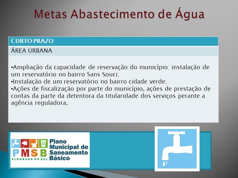 CURTO PRAZO: ÁREA URBANA Ampliação da capacidade de reservação do município: instalação de um reservatório no bairro Sans Souci; Instalação de um rese