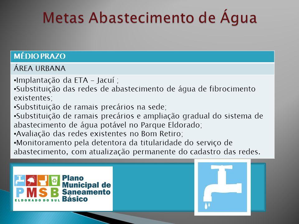 MÉDIO PRAZO ÁREA URBANA Implantação da ETA - Jacuí ; Substituição das redes de abastecimento de água de fibrocimento existentes; Substituição de ramai