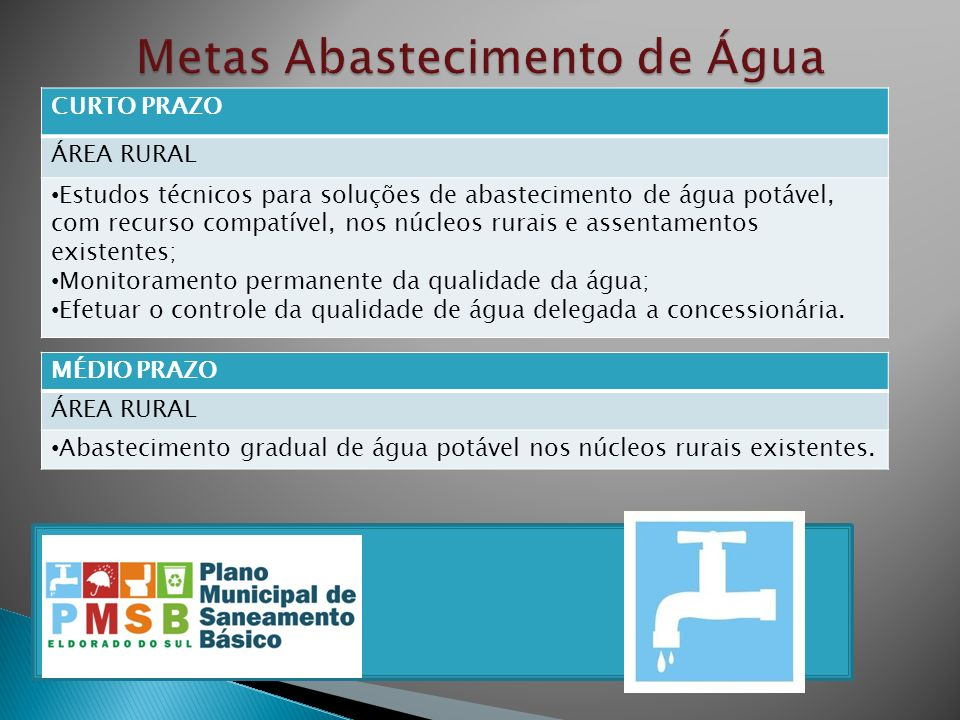 CURTO PRAZO ÁREA RURAL Estudos técnicos para soluções de abastecimento de água potável, com recurso compatível, nos núcleos rurais e assentamentos exi