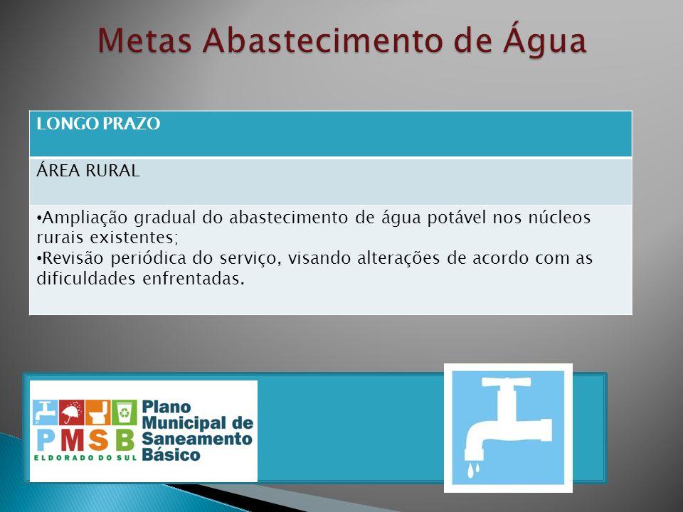 LONGO PRAZO ÁREA RURAL Ampliação gradual do abastecimento de água potável nos núcleos rurais existentes; Revisão periódica do serviço, visando alteraç