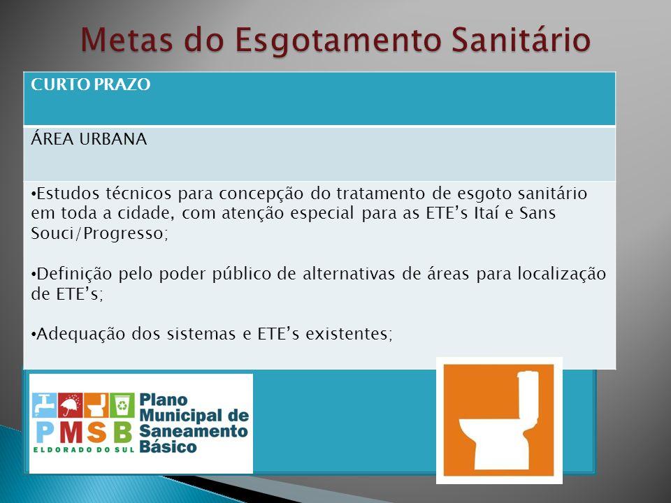 CURTO PRAZO ÁREA URBANA Estudos técnicos para concepção do tratamento de esgoto sanitário em toda a cidade, com atenção especial para as ETEs Itaí e S