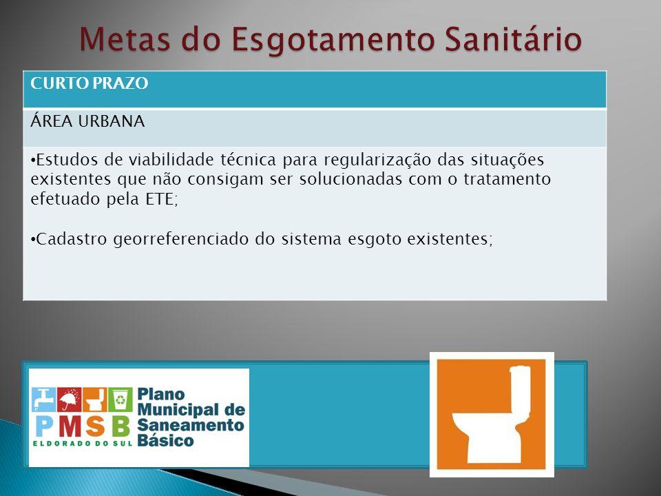 CURTO PRAZO ÁREA URBANA Estudos de viabilidade técnica para regularização das situações existentes que não consigam ser solucionadas com o tratamento