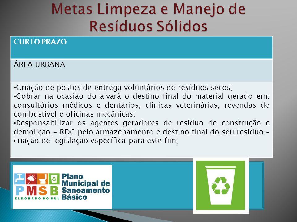 CURTO PRAZO ÁREA URBANA Criação de postos de entrega voluntários de resíduos secos; Cobrar na ocasião do alvará o destino final do material gerado em: