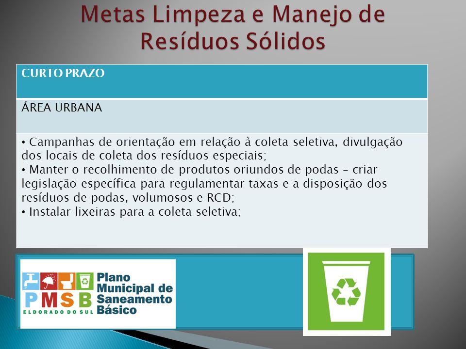 CURTO PRAZO ÁREA URBANA Campanhas de orientação em relação à coleta seletiva, divulgação dos locais de coleta dos resíduos especiais; Manter o recolhi