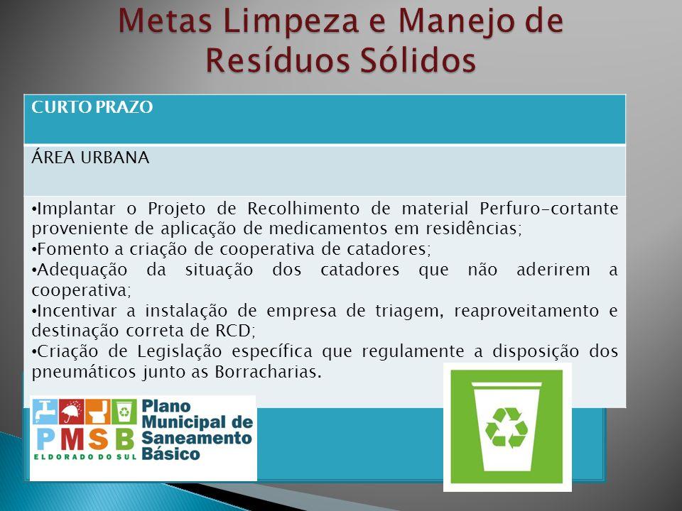 CURTO PRAZO ÁREA URBANA Implantar o Projeto de Recolhimento de material Perfuro-cortante proveniente de aplicação de medicamentos em residências; Fome