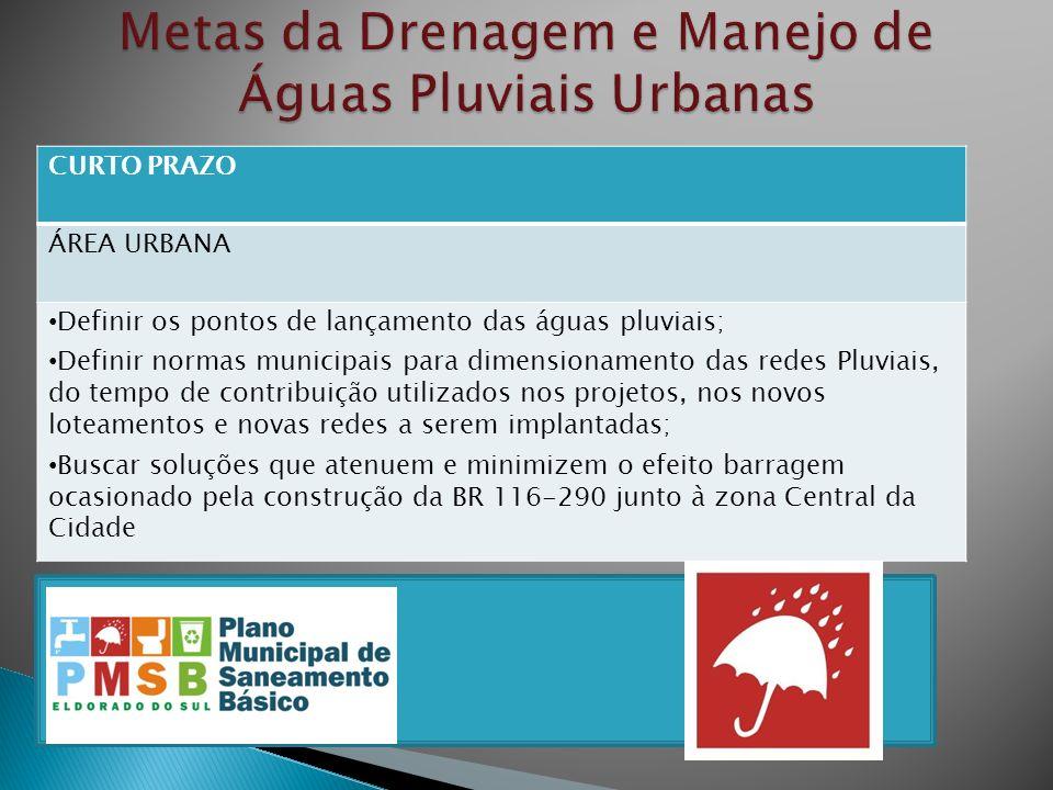 CURTO PRAZO ÁREA URBANA Definir os pontos de lançamento das águas pluviais; Definir normas municipais para dimensionamento das redes Pluviais, do temp