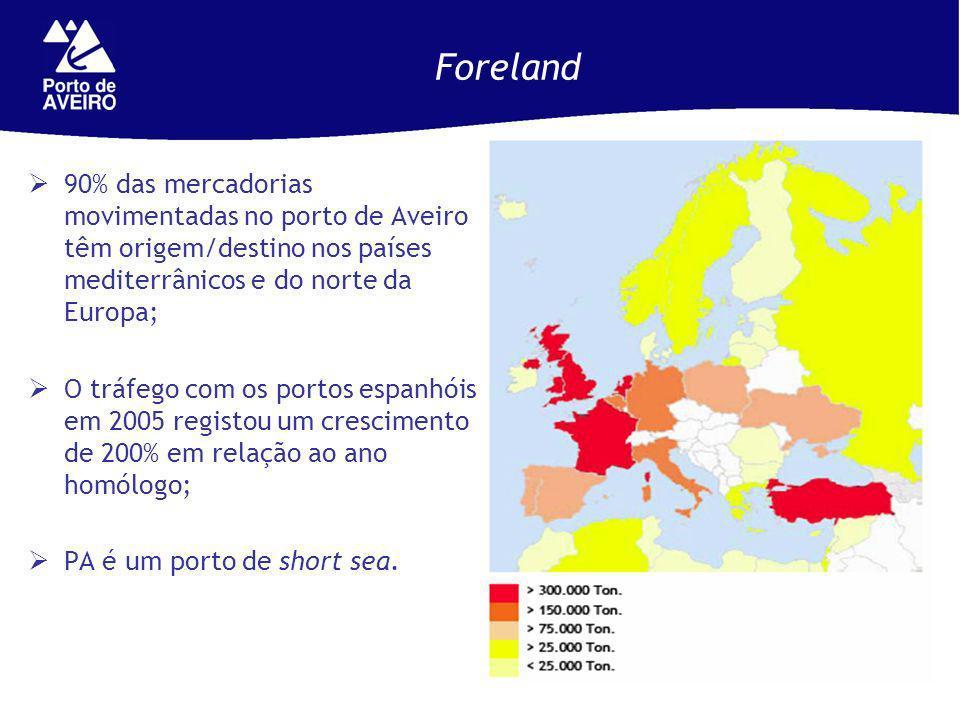 Foreland 90% das mercadorias movimentadas no porto de Aveiro têm origem/destino nos países mediterrânicos e do norte da Europa; O tráfego com os portos espanhóis em 2005 registou um crescimento de 200% em relação ao ano homólogo; PA é um porto de short sea.