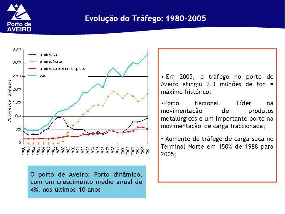 Evolução do Tráfego: 1980-2005 Em 2005, o tráfego no porto de Aveiro atingiu 3,3 milhões de ton = máximo histórico; Porto Nacional, Líder na movimentação de produtos metalúrgicos e um importante porto na movimentação de carga fraccionada; Aumento do tráfego de carga seca no Terminal Norte em 150% de 1988 para 2005; O porto de Aveiro: Porto dinâmico, com um crescimento médio anual de 4%, nos últimos 10 anos