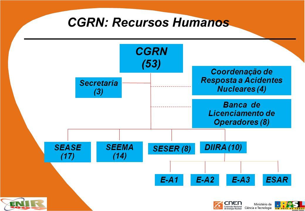 CGRN: Recursos Humanos CGRN (53) Banca de Licenciamento de Operadores (8) Secretaria (3) SEASE (17) SEEMA (14) SESER (8) DIIRA (10) Coordenação de Res