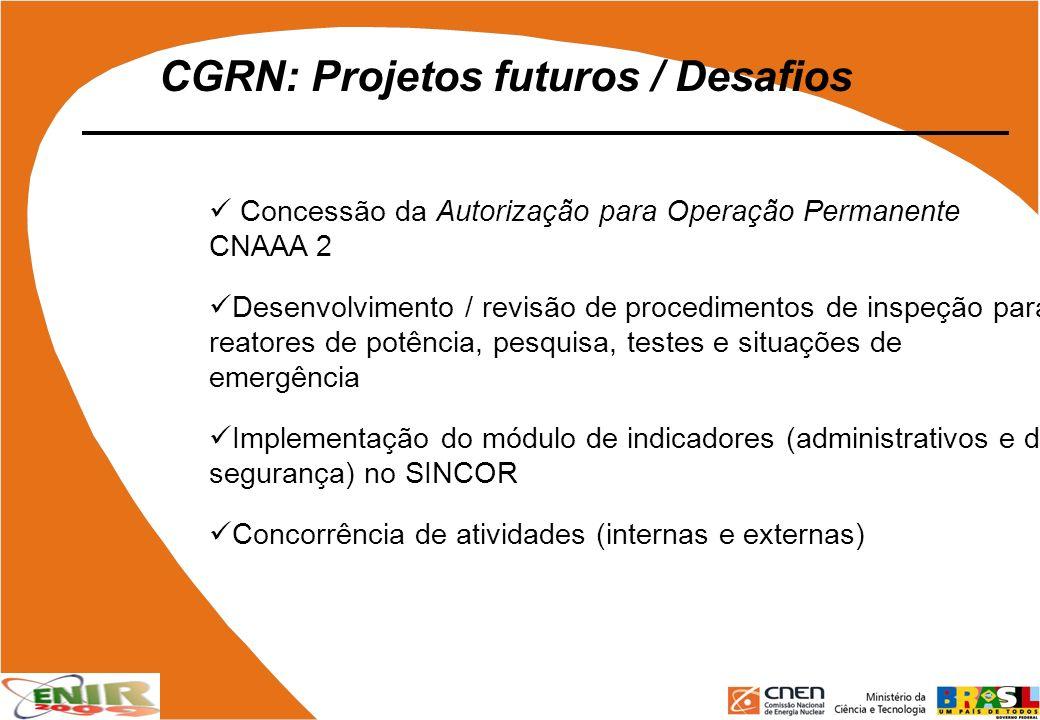 CGRN: Projetos futuros / Desafios Concessão da Autorização para Operação Permanente CNAAA 2 Desenvolvimento / revisão de procedimentos de inspeção par