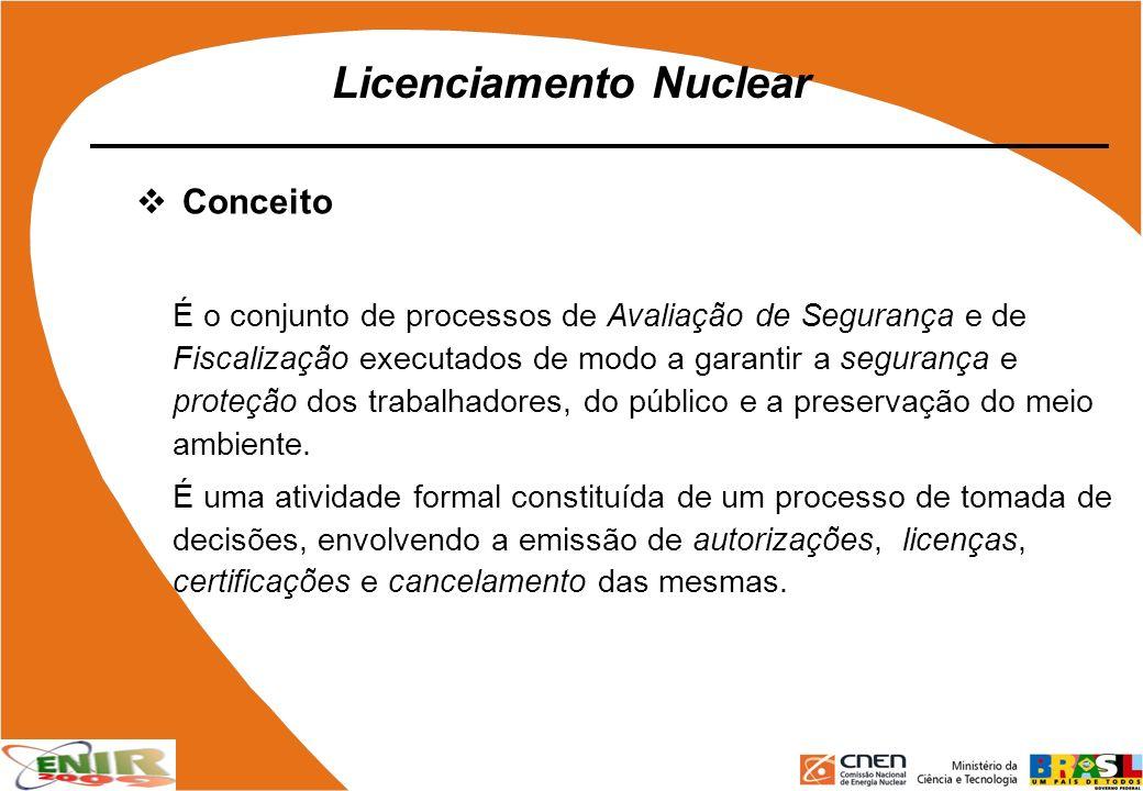 Licenciamento Nuclear Conceito É o conjunto de processos de Avaliação de Segurança e de Fiscalização executados de modo a garantir a segurança e prote