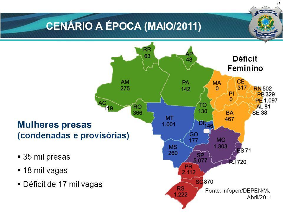 21 Mulheres presas (condenadas e provisórias) 35 mil presas 18 mil vagas Déficit de 17 mil vagas Fonte: Infopen/DEPEN/MJ Abril/2011 Déficit Feminino CENÁRIO A ÉPOCA (MAIO/2011)