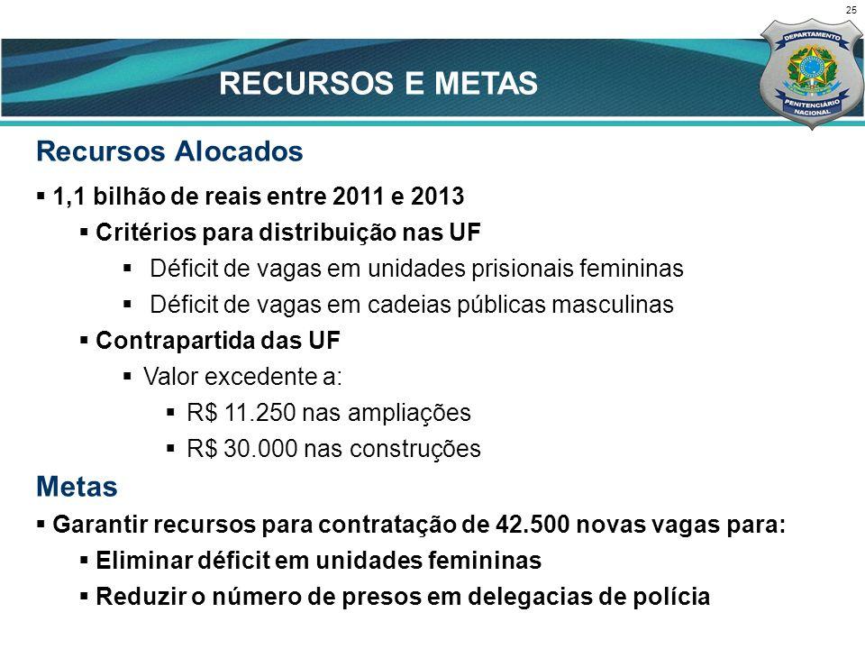 Recursos Alocados 1,1 bilhão de reais entre 2011 e 2013 Critérios para distribuição nas UF Déficit de vagas em unidades prisionais femininas Déficit d
