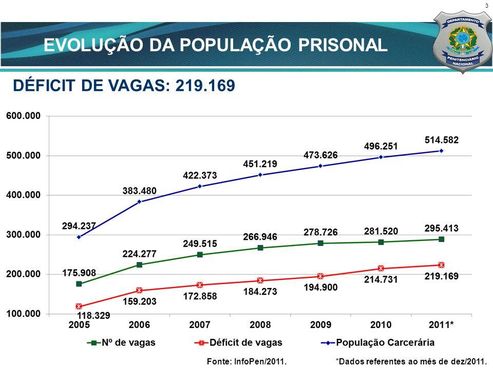 3 CENÁRIO ATUAL Fonte: InfoPen/2011.*Dados referentes ao mês de dez/2011. DÉFICIT DE VAGAS: 219.169 EVOLUÇÃO DA POPULAÇÃO PRISONAL
