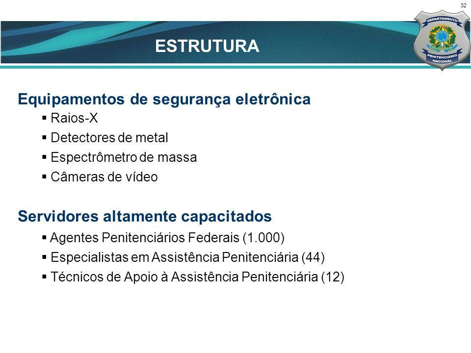 32 CENÁRIO ATUAL Equipamentos de segurança eletrônica Raios-X Detectores de metal Espectrômetro de massa Câmeras de vídeo Servidores altamente capacitados Agentes Penitenciários Federais (1.000) Especialistas em Assistência Penitenciária (44) Técnicos de Apoio à Assistência Penitenciária (12) ESTRUTURA