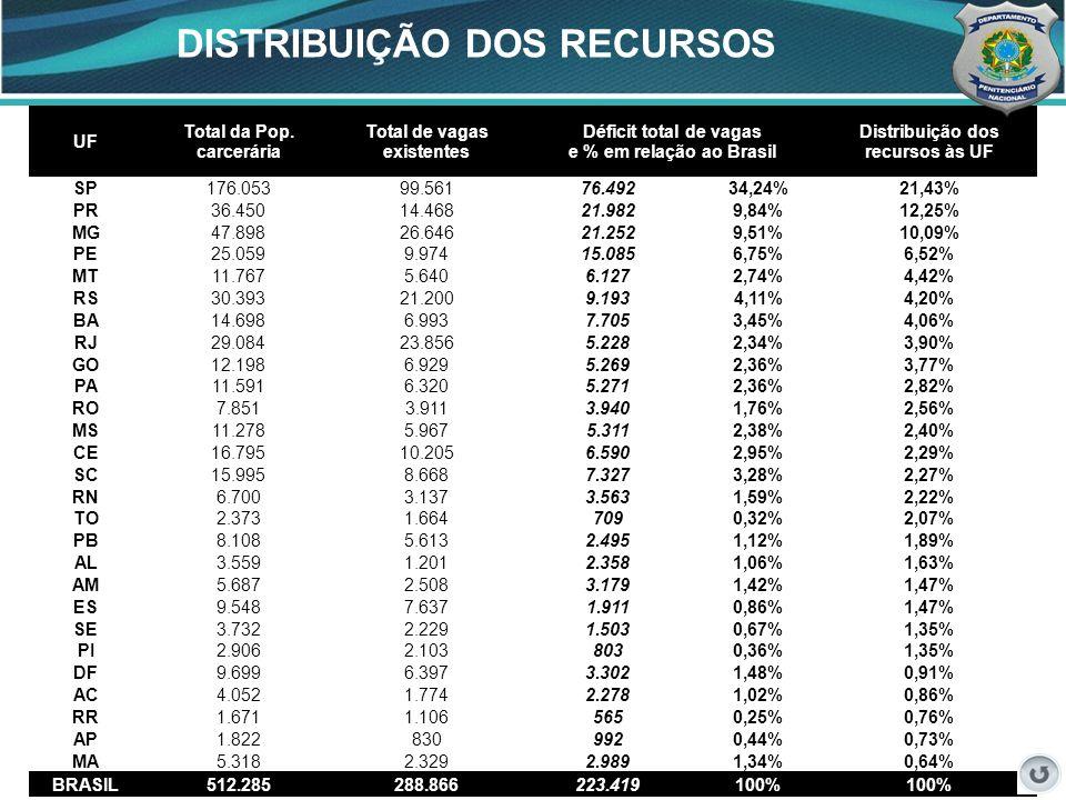 38 DISTRIBUIÇÃO DOS RECURSOS 38 UF Total da Pop. carcerária Total de vagas existentes Déficit total de vagas e % em relação ao Brasil Distribuição dos