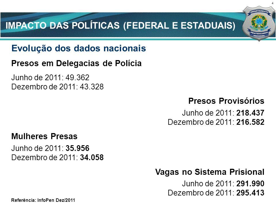 Evolução dos dados nacionais Presos em Delegacias de Polícia Junho de 2011: 49.362 Dezembro de 2011: 43.328 Presos Provisórios Junho de 2011: 218.437 Dezembro de 2011: 216.582 Mulheres Presas Junho de 2011: 35.956 Dezembro de 2011: 34.058 Vagas no Sistema Prisional Junho de 2011: 291.990 Dezembro de 2011: 295.413 Referência: InfoPen Dez/2011 4 CENÁRIO ATUAL IMPACTO DAS POLÍTICAS (FEDERAL E ESTADUAIS)
