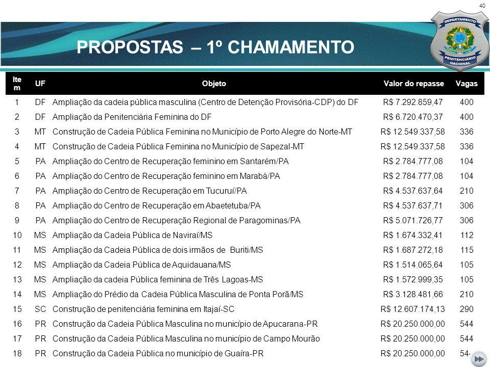 40 CENÁRIO ATUAL Ite m UFObjeto Valor do repasseVagas 1 DFAmpliação da cadeia pública masculina (Centro de Detenção Provisória-CDP) do DFR$ 7.292.859,47400 2 DFAmpliação da Penitenciária Feminina do DFR$ 6.720.470,37400 3 MTConstrução de Cadeia Pública Feminina no Município de Porto Alegre do Norte-MTR$ 12.549.337,58336 4 MTConstrução de Cadeia Pública Feminina no Município de Sapezal-MTR$ 12.549.337,58336 5 PAAmpliação do Centro de Recuperação feminino em Santarém/PAR$ 2.784.777,08104 6 PAAmpliação do Centro de Recuperação feminino em Marabá/PAR$ 2.784.777,08104 7 PAAmpliação do Centro de Recuperação em Tucuruí/PAR$ 4.537.637,64210 8 PAAmpliação do Centro de Recuperação em Abaetetuba/PAR$ 4.537.637,71306 9 PAAmpliação do Centro de Recuperação Regional de Paragominas/PAR$ 5.071.726,77306 10 MSAmpliação da Cadeia Pública de Naviraí/MSR$ 1.674.332,41112 11 MSAmpliação da Cadeia Pública de dois irmãos de Buriti/MSR$ 1.687.272,18115 12 MSAmpliação da Cadeia Pública de Aquidauana/MSR$ 1.514.065,64105 13 MSAmpliação da cadeia Pública feminina de Três Lagoas-MSR$ 1.572.999,35105 14 MSAmpliação do Prédio da Cadeia Pública Masculina de Ponta Porã/MSR$ 3.128.481,66210 15 SCConstrução de penitenciária feminina em Itajaí-SCR$ 12.607.174,13290 16 PRConstrução da Cadeia Pública Masculina no município de Apucarana-PRR$ 20.250.000,00544 17 PRConstrução da Cadeia Pública Masculina no município de Campo MourãoR$ 20.250.000,00544 18 PRConstrução da Cadeia Pública no município de Guaíra-PRR$ 20.250.000,00544 PROPOSTAS – 1º CHAMAMENTO