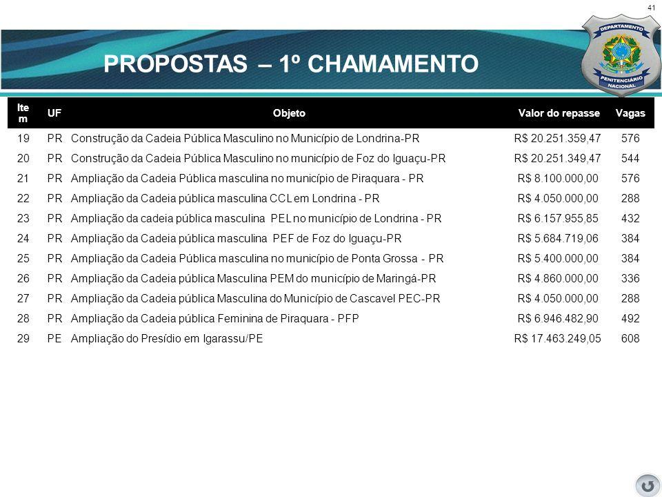 41 CENÁRIO ATUAL Ite m UFObjeto Valor do repasseVagas 19 PRConstrução da Cadeia Pública Masculino no Município de Londrina-PRR$ 20.251.359,47576 20 PR