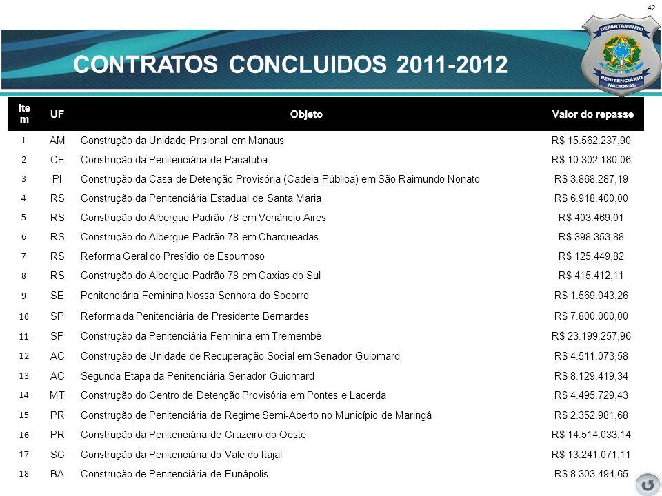 42 CENÁRIO ATUAL Ite m UFObjeto Valor do repasse 1 AMConstrução da Unidade Prisional em ManausR$ 15.562.237,90 2 CEConstrução da Penitenciária de Paca