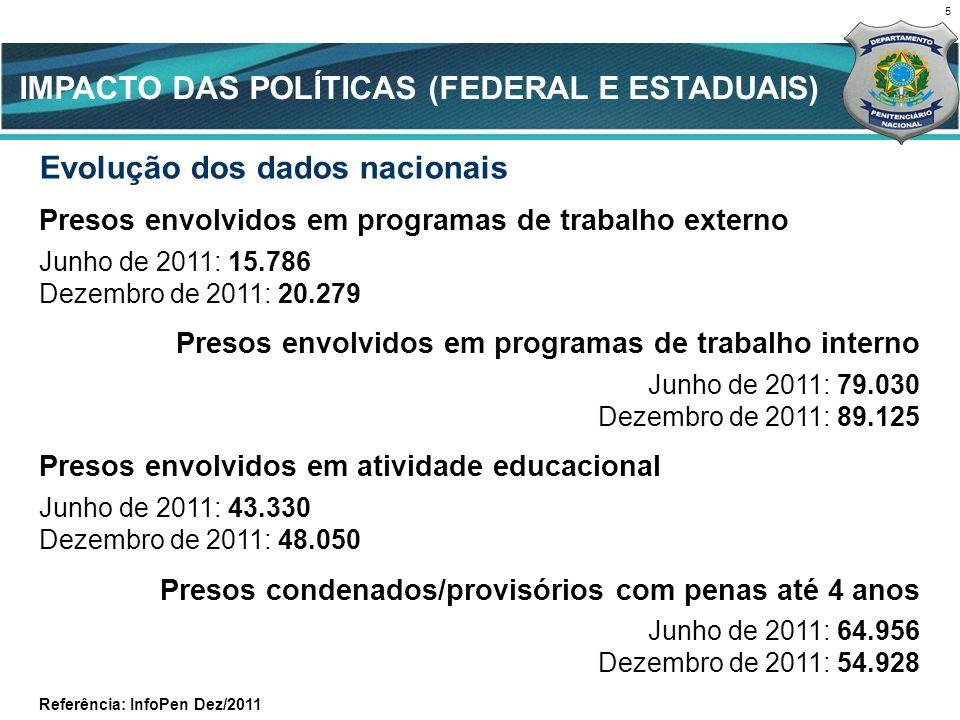 Evolução dos dados nacionais Presos envolvidos em programas de trabalho externo Junho de 2011: 15.786 Dezembro de 2011: 20.279 Presos envolvidos em pr
