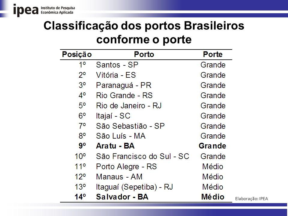 Classificação dos portos Brasileiros conforme o porte Elaboração: IPEA