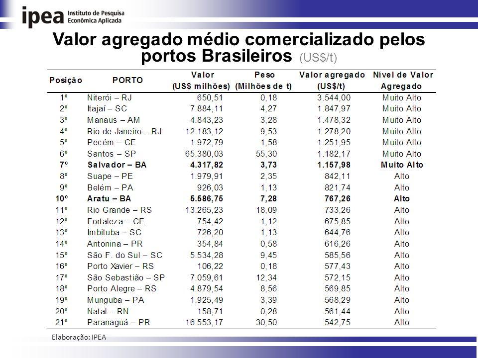 Valor agregado médio comercializado pelos portos Brasileiros (US$/t) Elaboração: IPEA