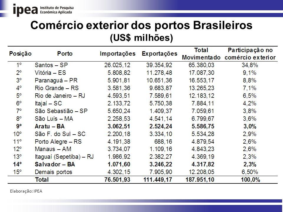 Comércio exterior dos portos Brasileiros (US$ milhões) Elaboração: IPEA