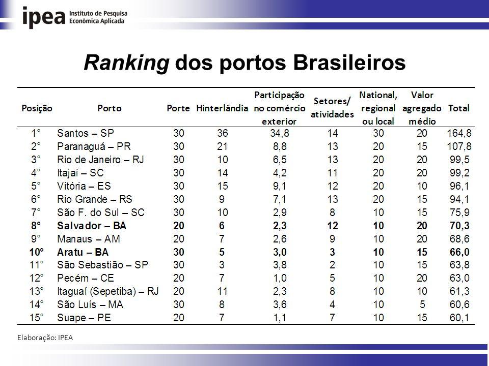 Ranking dos portos Brasileiros Elaboração: IPEA