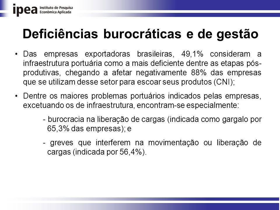 Deficiências burocráticas e de gestão Das empresas exportadoras brasileiras, 49,1% consideram a infraestrutura portuária como a mais deficiente dentre as etapas pós- produtivas, chegando a afetar negativamente 88% das empresas que se utilizam desse setor para escoar seus produtos (CNI); Dentre os maiores problemas portuários indicados pelas empresas, excetuando os de infraestrutura, encontram-se especialmente: - burocracia na liberação de cargas (indicada como gargalo por 65,3% das empresas); e - greves que interferem na movimentação ou liberação de cargas (indicada por 56,4%).