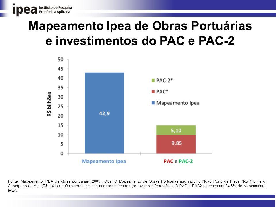 Mapeamento Ipea de Obras Portuárias e investimentos do PAC e PAC-2 Fonte: Mapeamento IPEA de obras portuárias (2009).