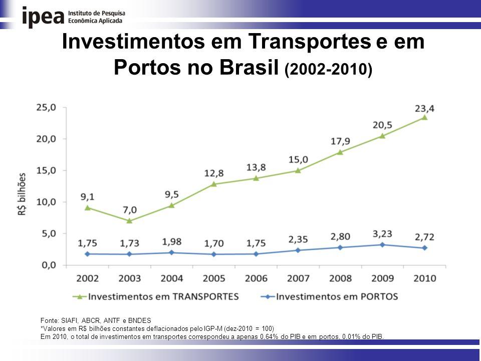 Investimentos em Transportes e em Portos no Brasil (2002-2010) Fonte: SIAFI, ABCR, ANTF e BNDES *Valores em R$ bilhões constantes deflacionados pelo IGP-M (dez-2010 = 100) Em 2010, o total de investimentos em transportes correspondeu a apenas 0,64% do PIB e em portos, 0,01% do PIB.