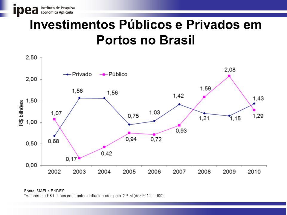 Investimentos Públicos e Privados em Portos no Brasil Fonte: SIAFI e BNDES *Valores em R$ bilhões constantes deflacionados pelo IGP-M (dez-2010 = 100)