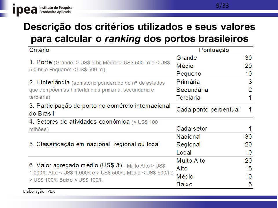 9/33 Elaboração: IPEA Descrição dos critérios utilizados e seus valores para calcular o ranking dos portos brasileiros
