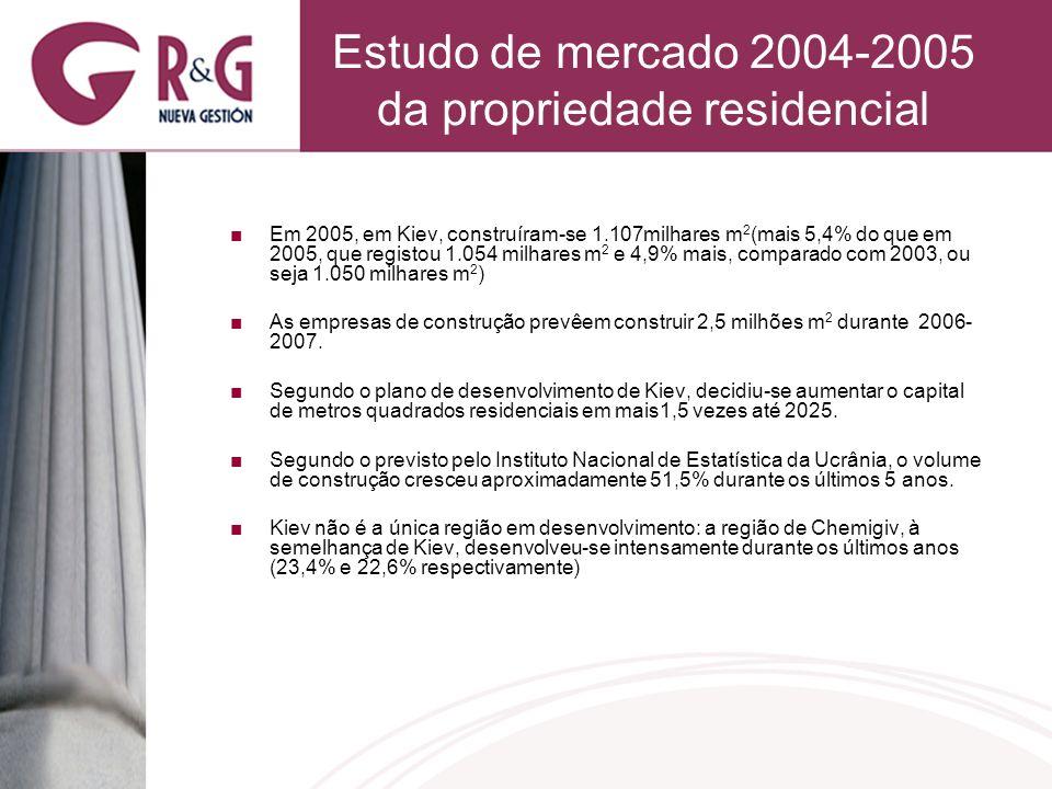 Estudo de mercado 2004-2005 da propriedade residencial Em 2005, em Kiev, construíram-se 1.107milhares m 2 (mais 5,4% do que em 2005, que registou 1.054 milhares m 2 e 4,9% mais, comparado com 2003, ou seja 1.050 milhares m 2 ) As empresas de construção prevêem construir 2,5 milhões m 2 durante 2006- 2007.