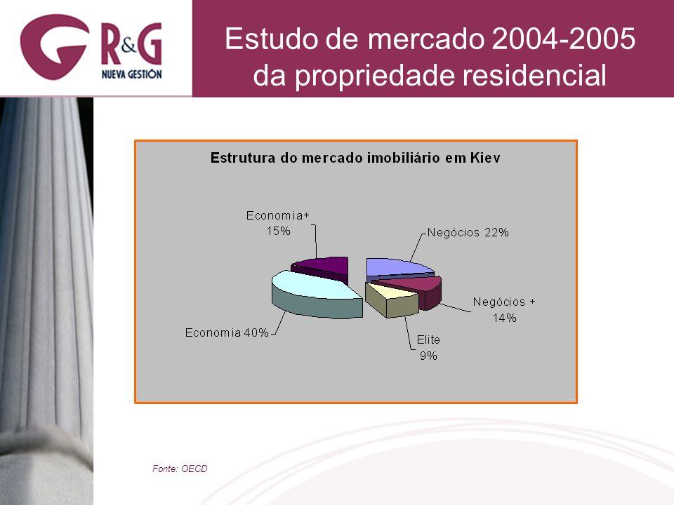 Estudo de mercado 2004-2005 da propriedade residencial Fonte: OECD