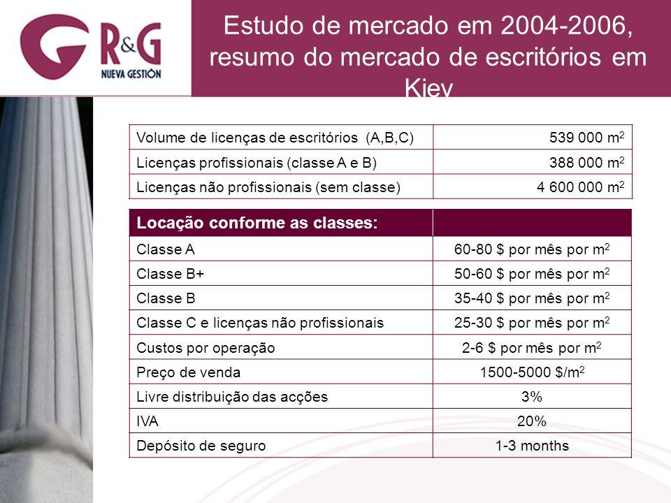 Estudo de mercado em 2004-2006, resumo do mercado de escritórios em Kiev Volume de licenças de escritórios (A,B,C)539 000 m 2 Licenças profissionais (classe A e B)388 000 m 2 Licenças não profissionais (sem classe)4 600 000 m 2 Locação conforme as classes: Classe A60-80 $ por mês por m 2 Classe B+50-60 $ por mês por m 2 Classe B35-40 $ por mês por m 2 Classe C e licenças não profissionais25-30 $ por mês por m 2 Custos por operação2-6 $ por mês por m 2 Preço de venda1500-5000 $/m 2 Livre distribuição das acções3% IVA20% Depósito de seguro1-3 months