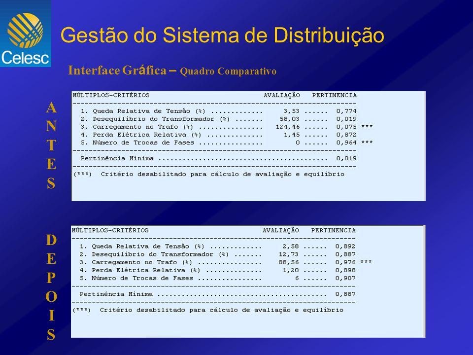 Interface Gr á fica – Quadro Comparativo ANTESDEPOISANTESDEPOIS Gestão do Sistema de Distribuição