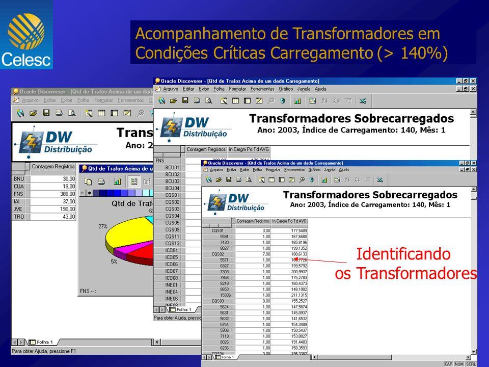 Acompanhamento de Transformadores em Condições Críticas Carregamento (> 140%) Nível Macro (Regional) Detalhando por alimentador Identificando os Trans