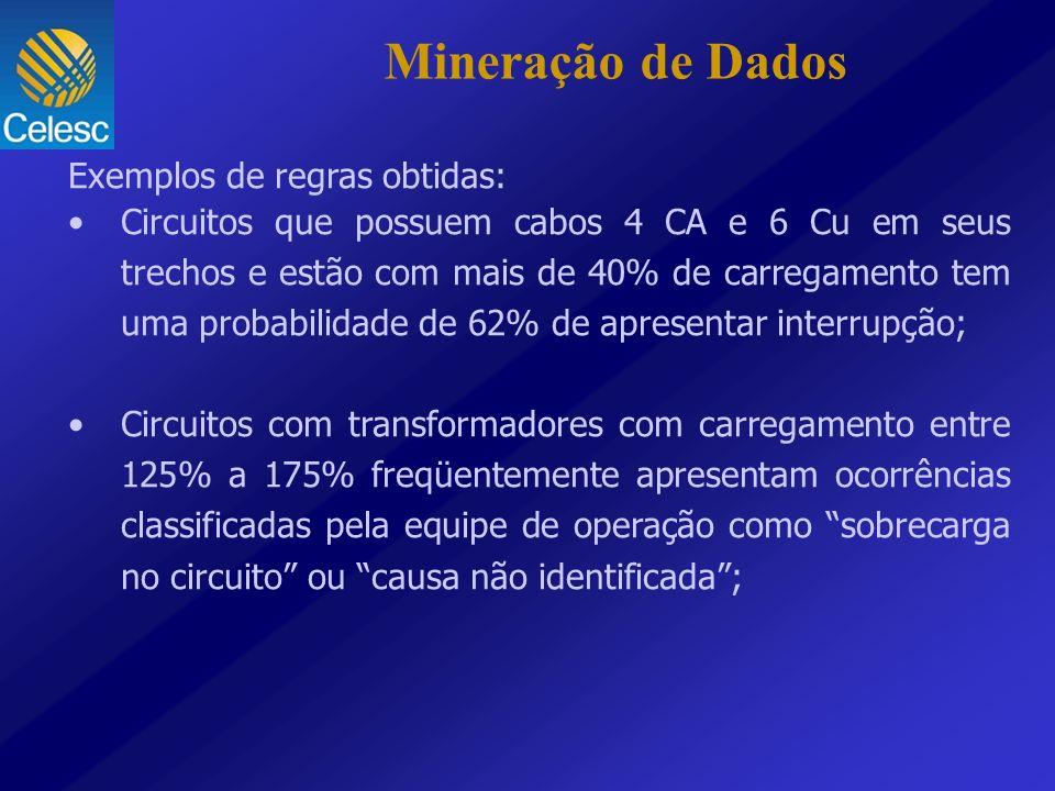 Mineração de Dados Exemplos de regras obtidas: Circuitos que possuem cabos 4 CA e 6 Cu em seus trechos e estão com mais de 40% de carregamento tem uma
