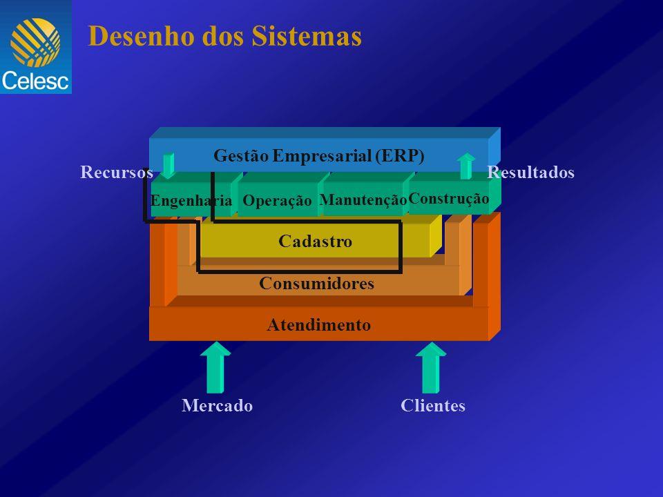 Desenho dos Sistemas Consumidores Atendimento Cadastro Engenharia Operação Manutenção Construção Gestão Empresarial (ERP) Mercado Clientes Recursos Re