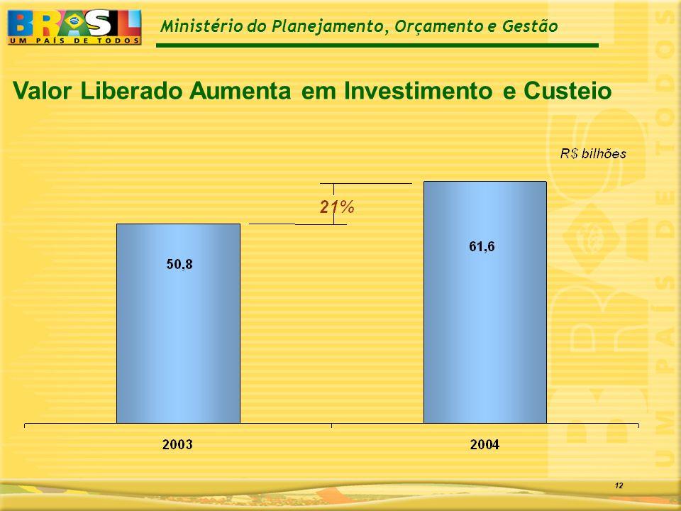 Ministério do Planejamento, Orçamento e Gestão 12 Valor Liberado Aumenta em Investimento e Custeio