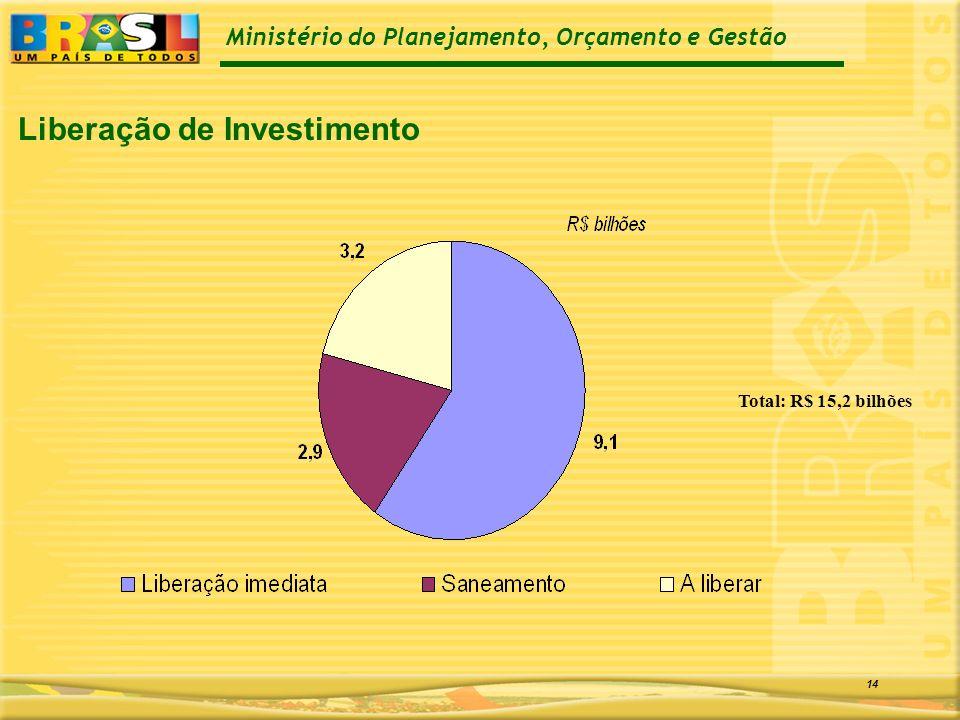 Ministério do Planejamento, Orçamento e Gestão 14 Liberação de Investimento Total: R$ 15,2 bilhões