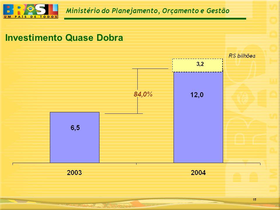 Ministério do Planejamento, Orçamento e Gestão 15 Investimento Quase Dobra